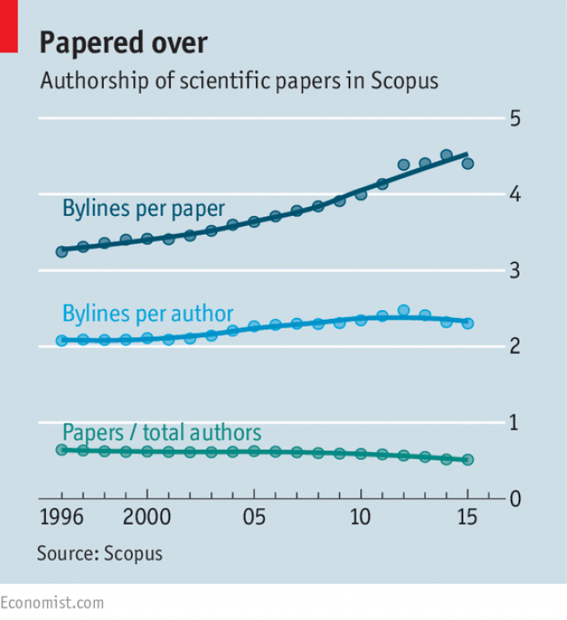 The number of authors on research papers has increased over the past decade.