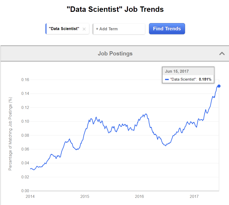 The percent of job postings that contain the title 'data scientist' has skyrocketed since 2014. Earth analytics or Earth data science is a growing niche that requires data science skills coupled with Earth science expertise.