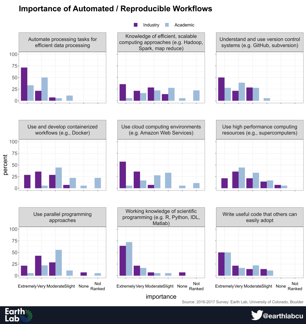 In a survey of hiring managers, automation and reproducibility skills were frequently rated as very or extremely important. Earth Lab survey results indicate the comparative importance of these skills to industry (purple) and academic (light blue) organizations.
