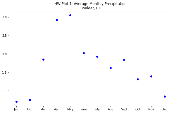 Scatter plot of Average Monthly Precipitation in Boulder, CO.