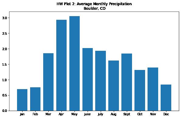 Bar plot of Average Monthly Precipitation in Boulder, CO.