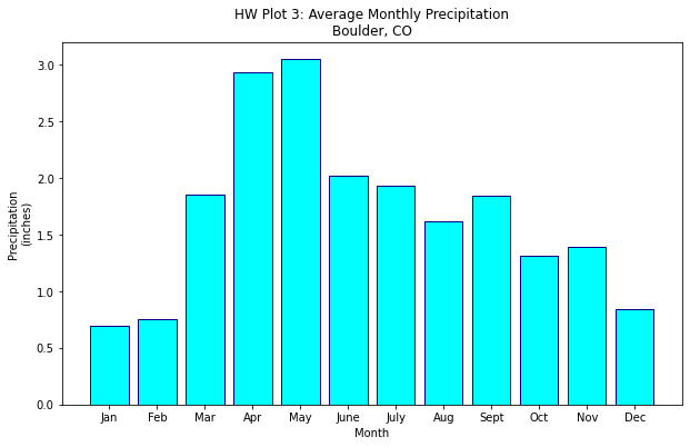 Bar plot of Average Monthly Precipitation in Boulder, CO. The bar colors and the edge colors have been customized.