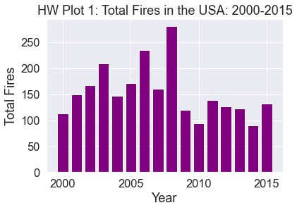 Bar plot of total fires in the USA by year from 2000-2015.