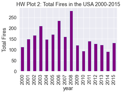Bar plot of total fires in the USA by year from 2000-2015. The bars have a custom edgecolor.