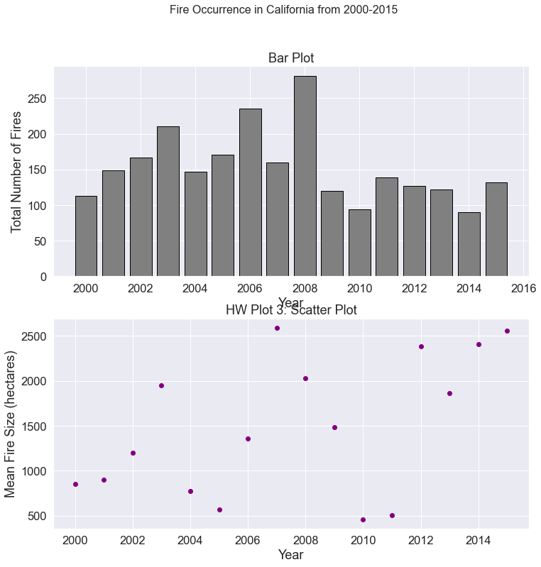 Two plots. The top plot is a bar plot of total fires in the USA by year from 2000-2015. The bottom plot is a scatter plot of mean fire size in hectacres in the USA from 2000-2015.