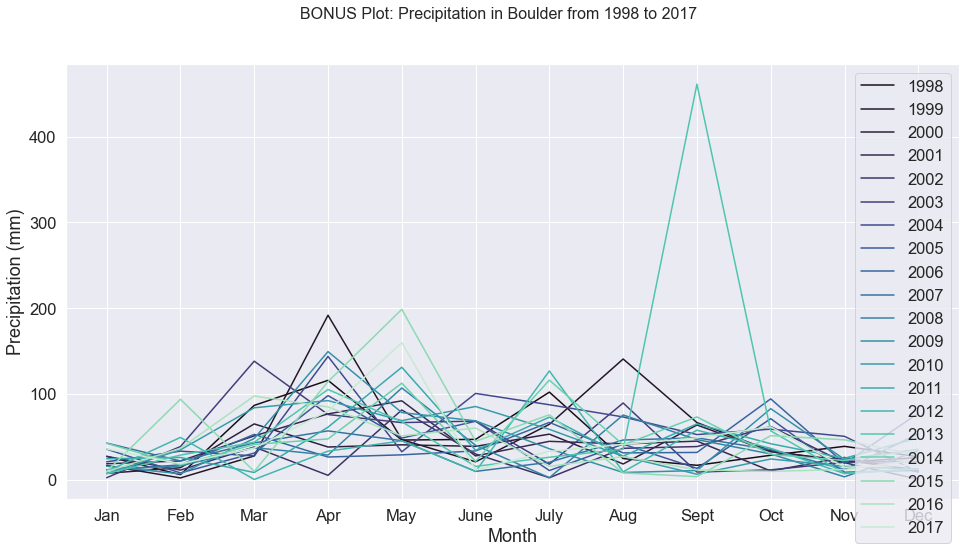 A line plot with a line representing the precipitation by month in Boulder, CO for each year from 1998 to 2017.