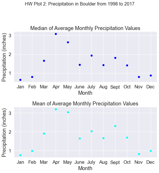 Two scatter plots. Top plot shows the median of the average monthly precipitation in Boulder CO from 1998 to 2017. The bottom plot shows the mean of the average monthly precipitation in Boulder CO from 1998 to 2017.