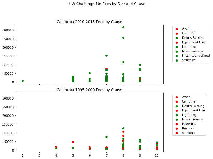 Two scatter plots. The top plot shows fires in California from 2010-2015 by size and cause. The bottom plot shows fires in California from 1995-2000 by size and cause.