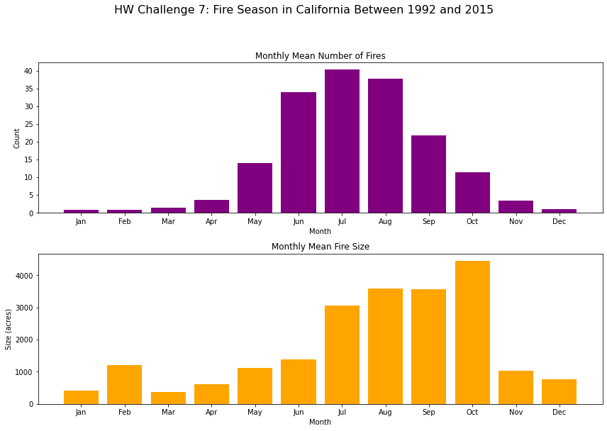 Two bar plots. The top plot shows the monthly mean number of fires in California between 1992 and 2015. The bottom plot shows the monthly mean size of fires in California between 1992 and 2015.