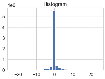 Histogram of values from the raster plot of the difference in the canopy height model.