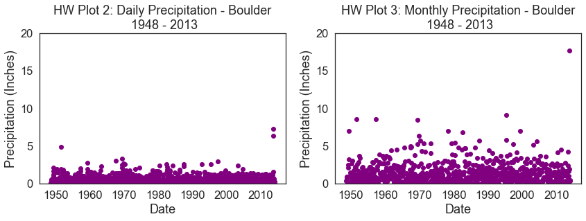 Homework plot of daily and monthly precipitation over time in Boulder, Colorado.