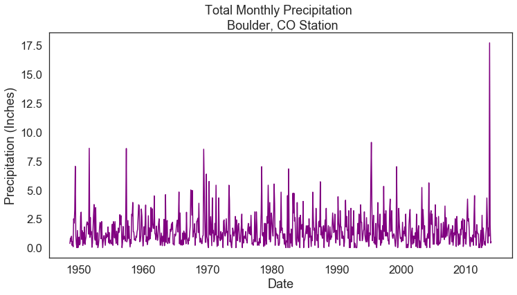 Plot of Total Monthly Precipitation for Boulder, CO.