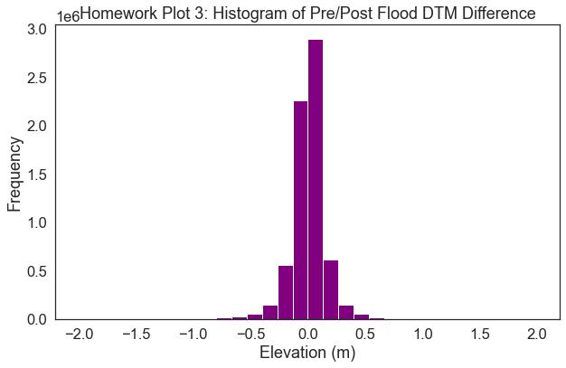 Histogram of the DTM different raster.