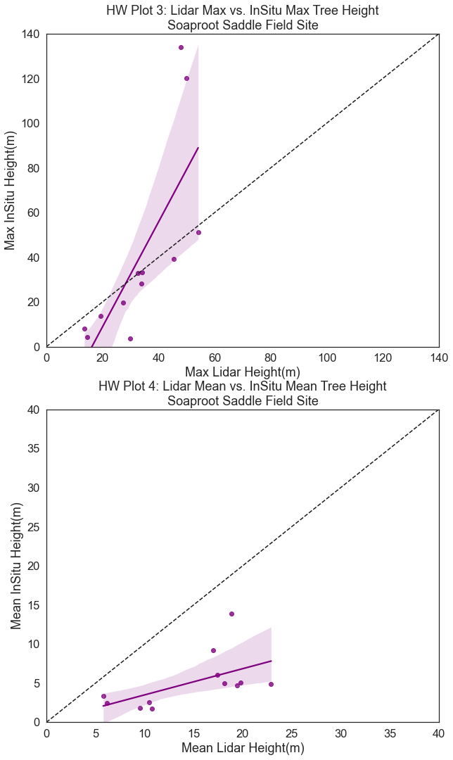 Plots of lidar min and max vs insitu min and max with a 1:1 line a regression fit for the NEON SOAP field site.