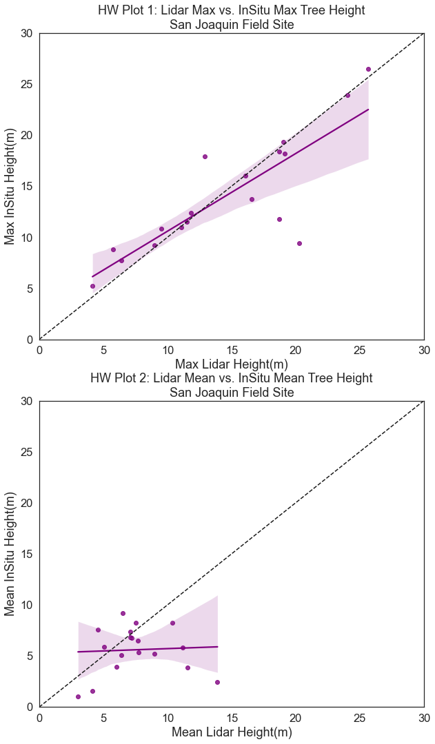Plots of lidar min and max vs insitu min and max with a 1:1 line a regression fit for the NEON SJER field site.