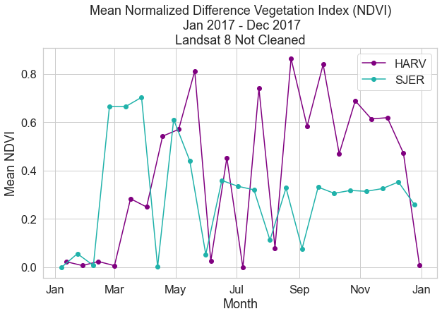 While there can exist month-to-month variability in NDVI values due to natural vegetation changes, the NDVI values for some months in this plot are the result of heavy cloud cover over the site.