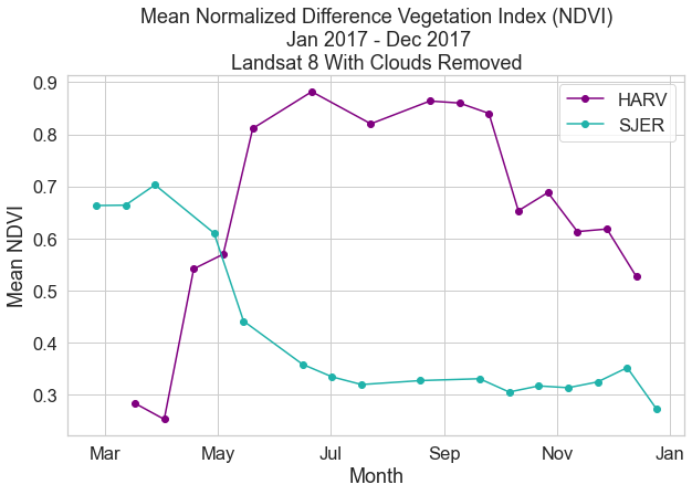 Plot showing NDVI for each time period at both NEON Sites. In this example the cloudy pixels were removed using the pixel_qa cloud mask. Notice that this makes a significant different in the output values. Why do you think this difference is so significant?