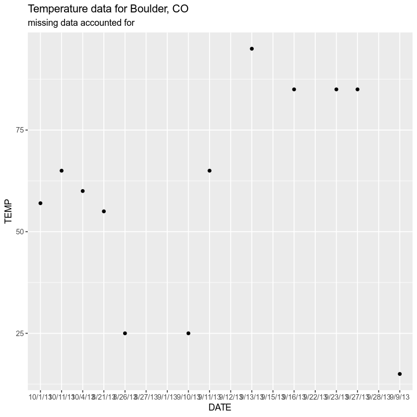 Plot of temperature with missing data accounted for