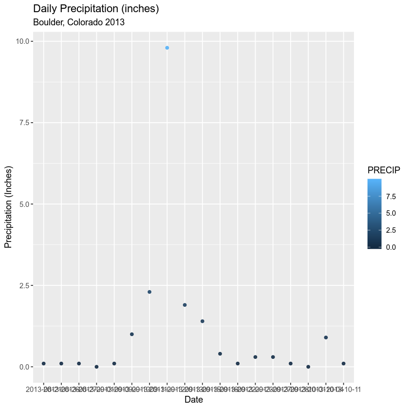 ggplot with labels