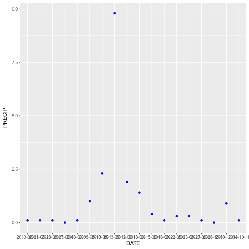ggplot with blue points