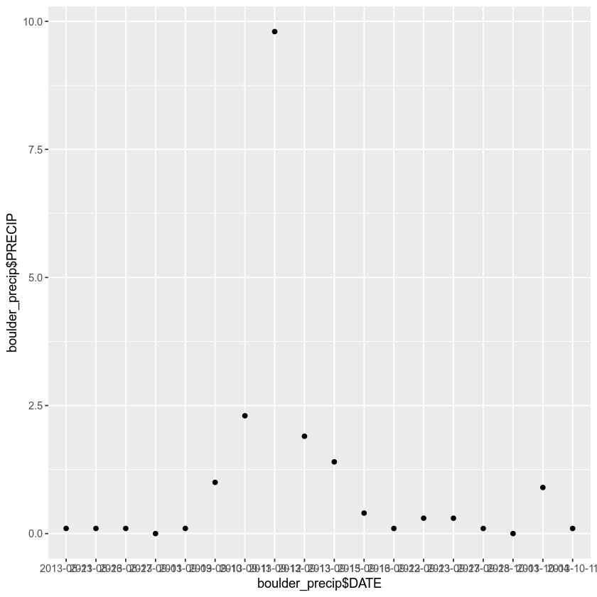 quick plot of precip data