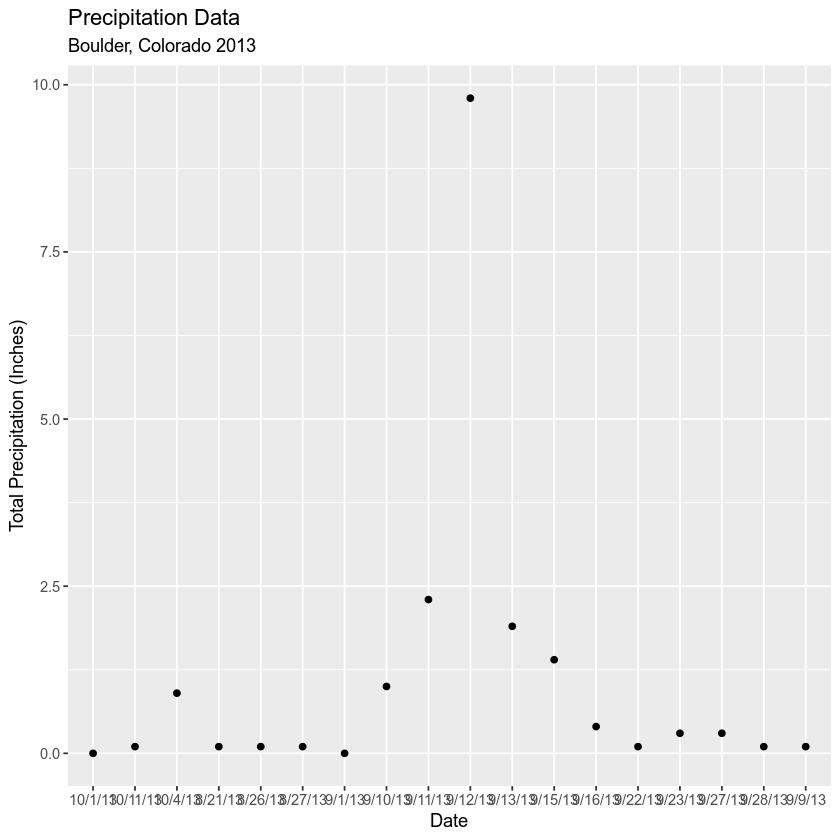ggplot of precip data