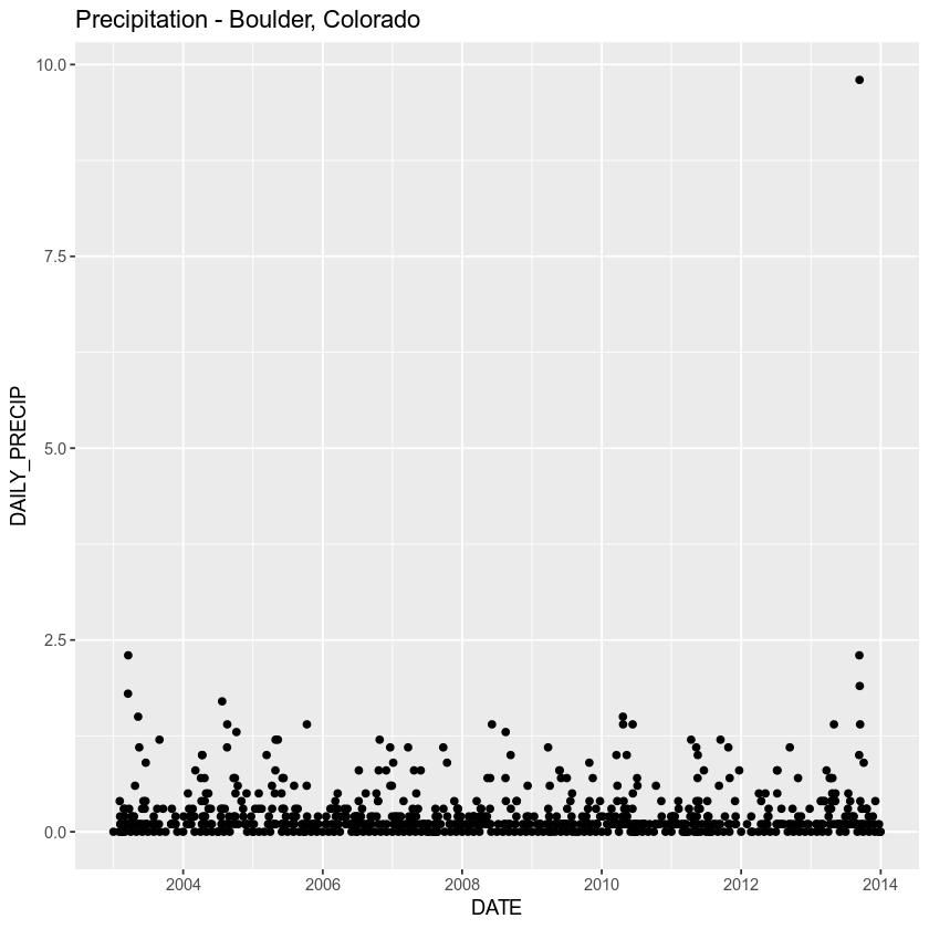 precip plot w fixed dates