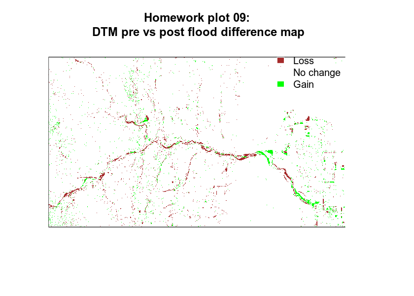 homework plot 4