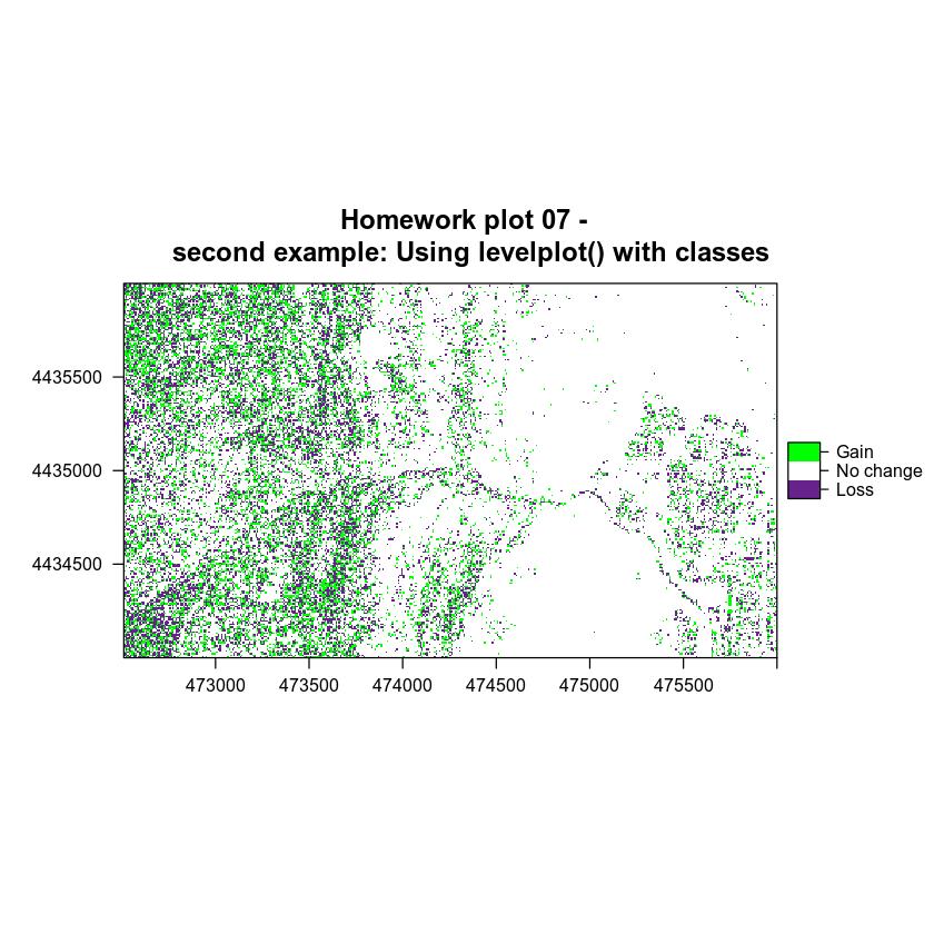 plot of chunk use-levelplot-07