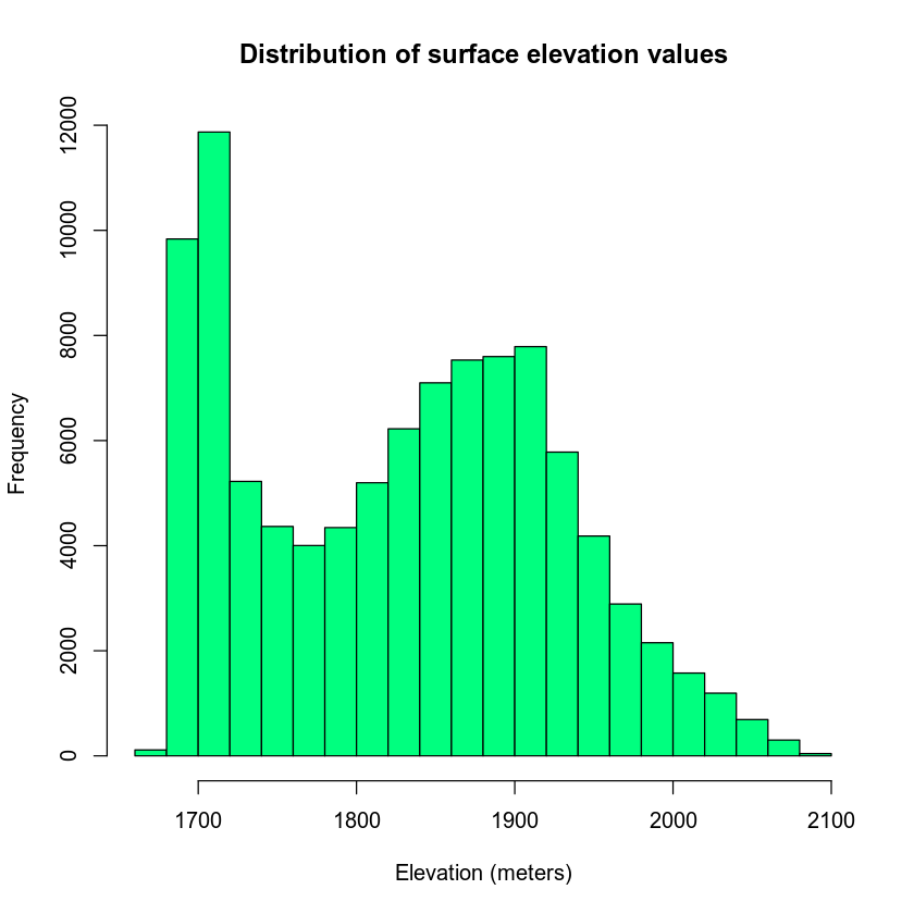 histogram of DEM elevation values