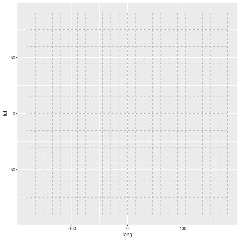 graticules plot