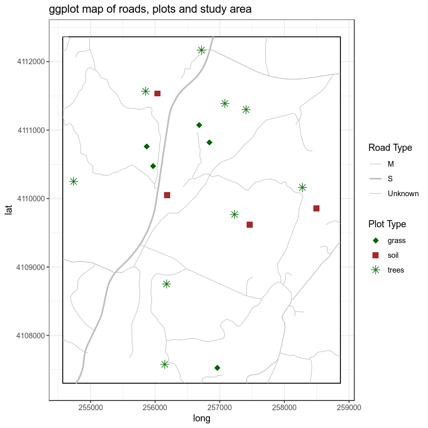 ggplot map with roads and plots using symbols and colors