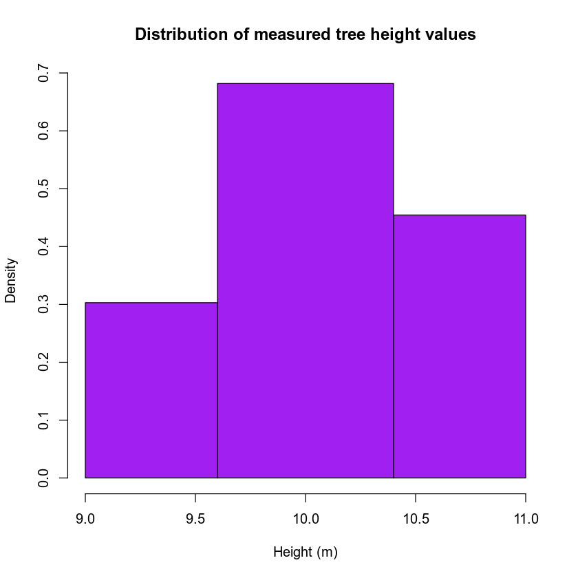 Tree height distribution