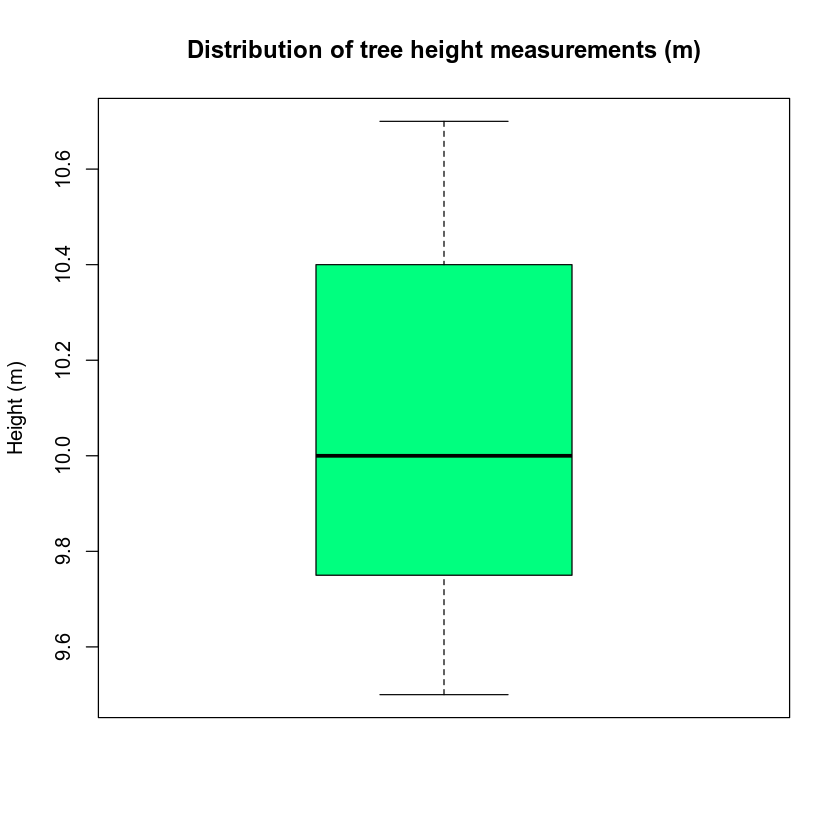Distribution of tree heights.