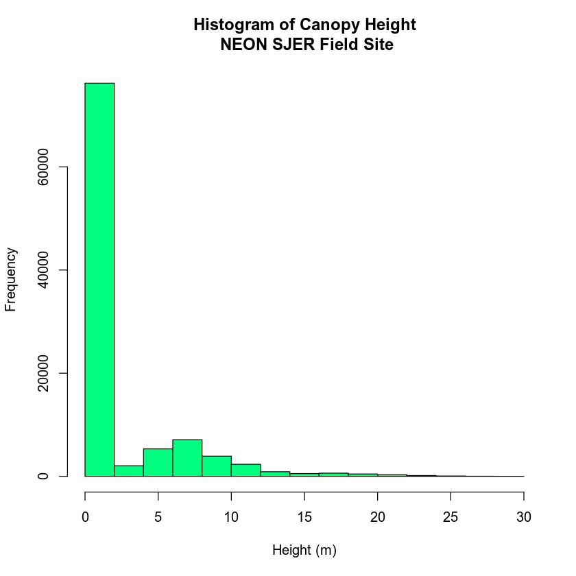 Histogram of CHM values
