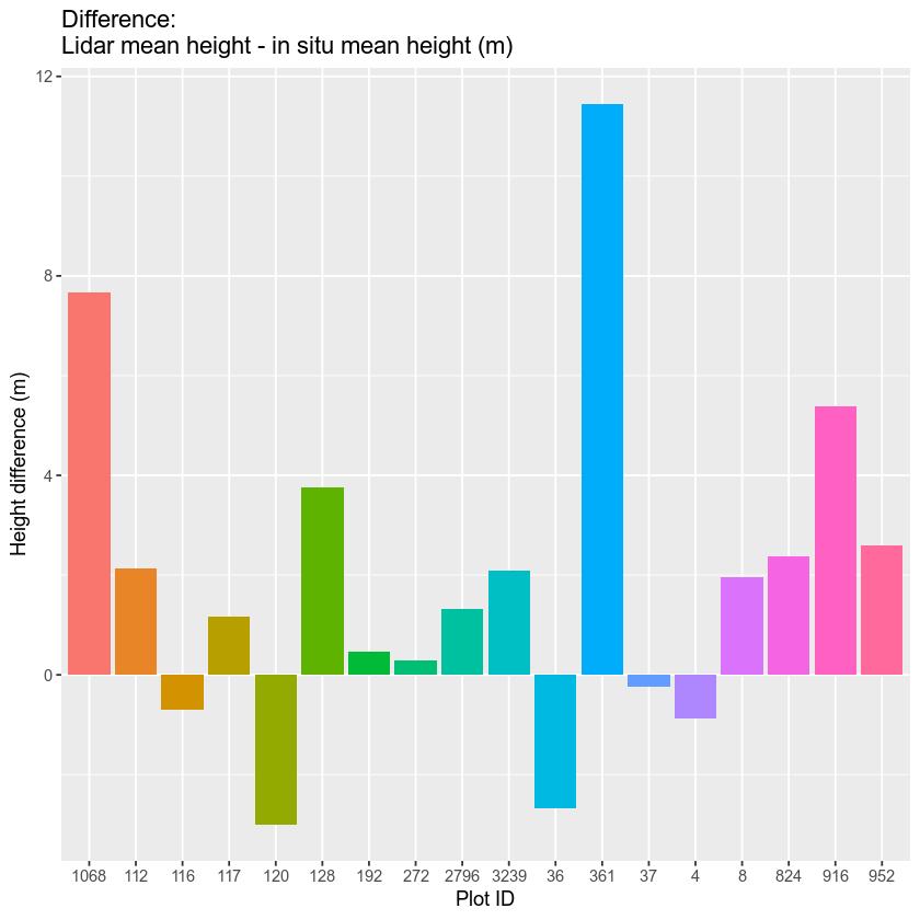 plot of chunk barplot-nolegend