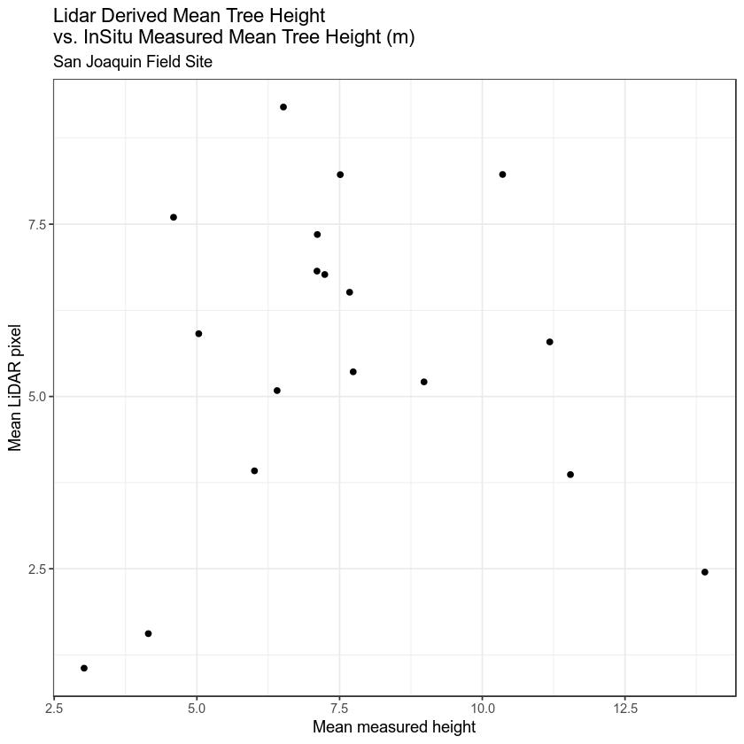 ggplot - measured vs lidar chm.