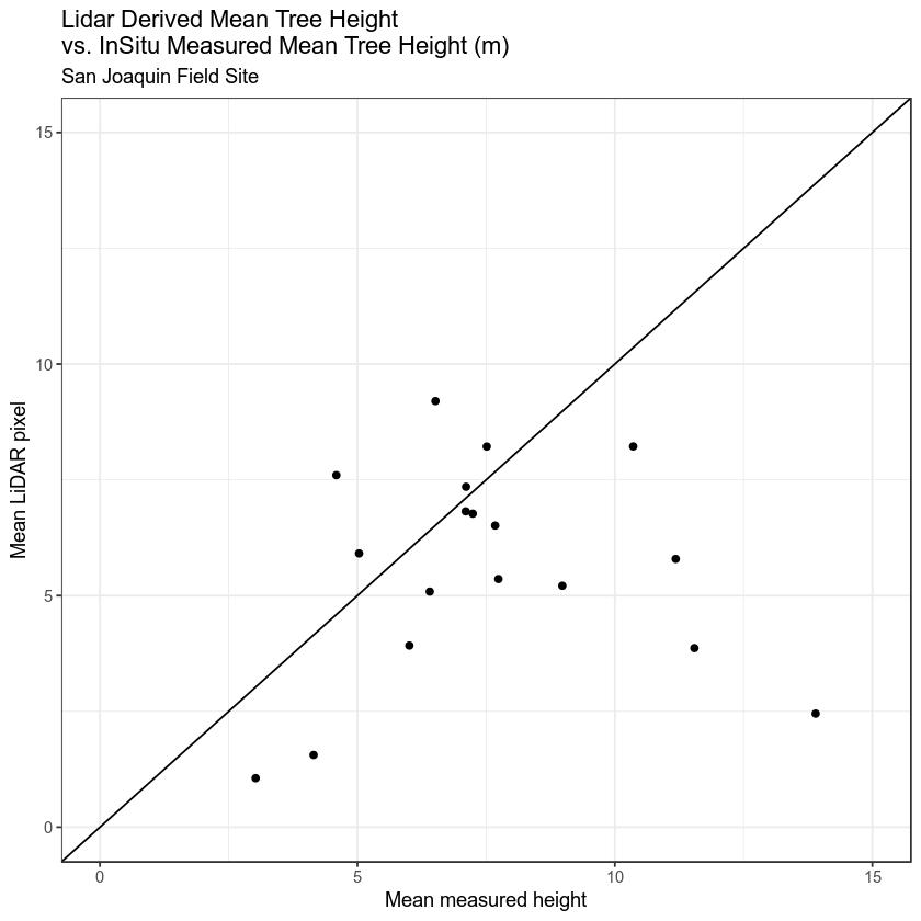 ggplot - measured vs lidar chm w one to one line.