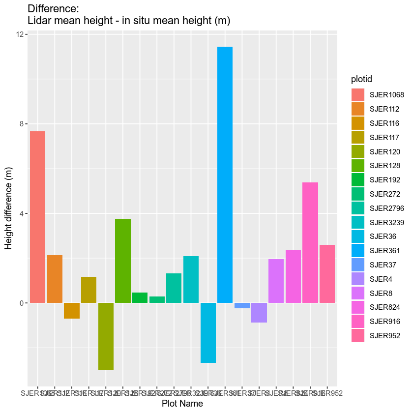 box plot showing differences between chm and measured heights.