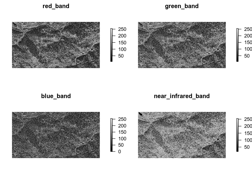 All bands plotted separately.