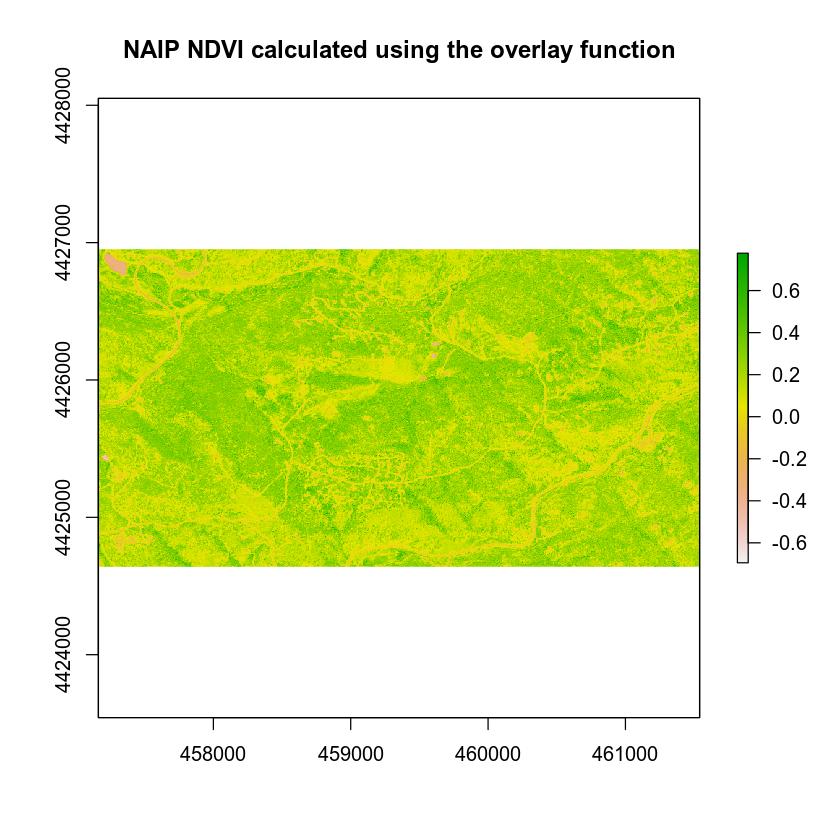 NAIP derived NDVI plot using overlay function.