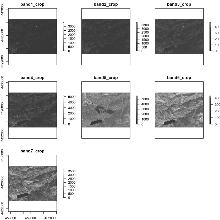 Plot all individual Landsat bands with clean names.