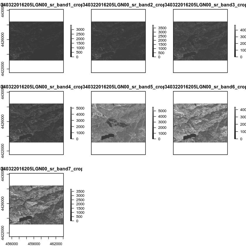 Plot all individual Landsat bands.