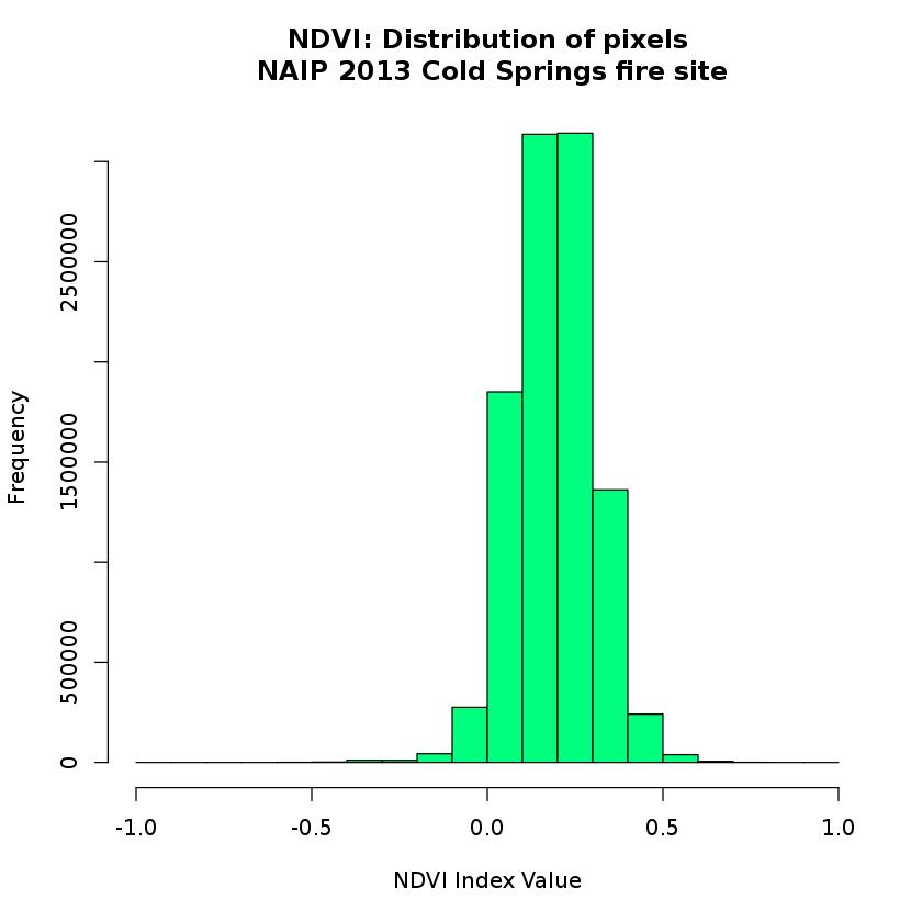 Calculate NDVI in R: Remote Sensing Vegetation Index   Earth Data