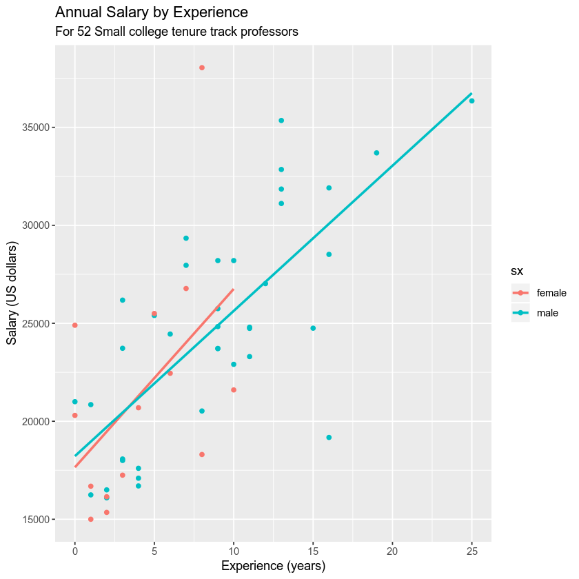 GGPLOT of gapminder data - life expectance by continent by sex
