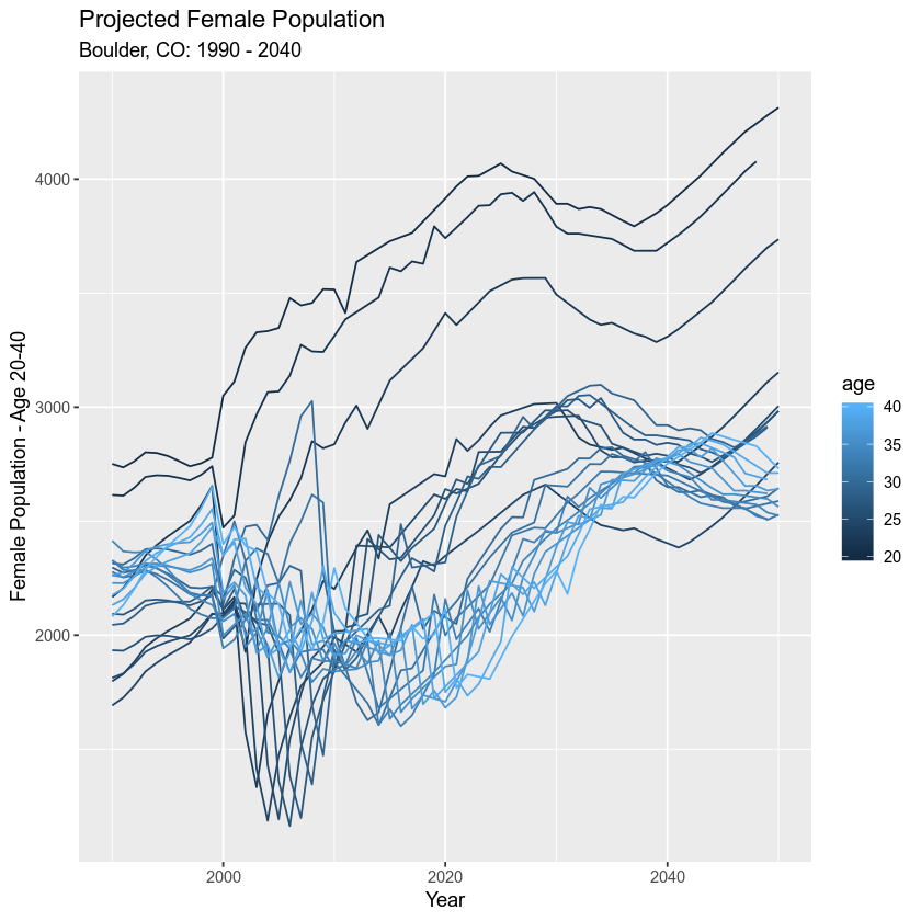 Female population age 20-40.