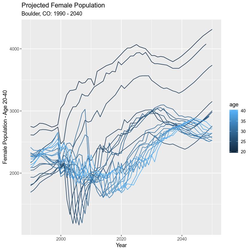 Programmatically Access Data Using an API in R - The Colorado