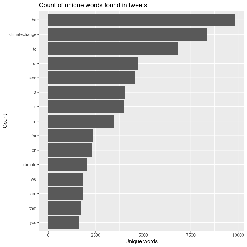 plot of users tweeting about fire.