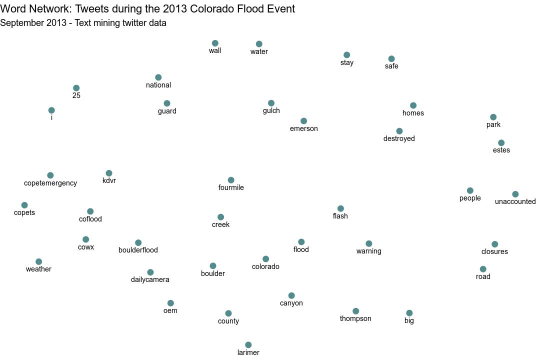 plot of chunk plot-word-pairs