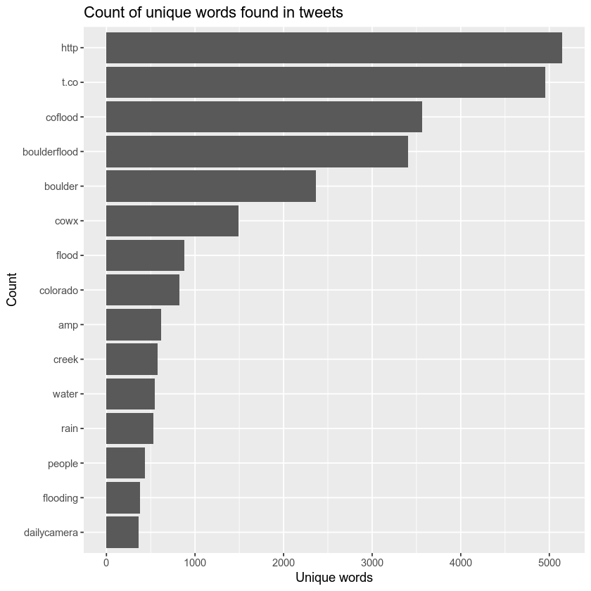 unique words found in tweets without stop words